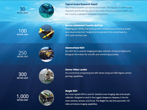Annual Report: Marine Applied Research and Exploration