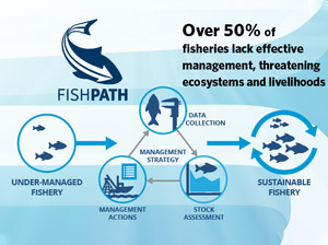 Infographic: FishPath